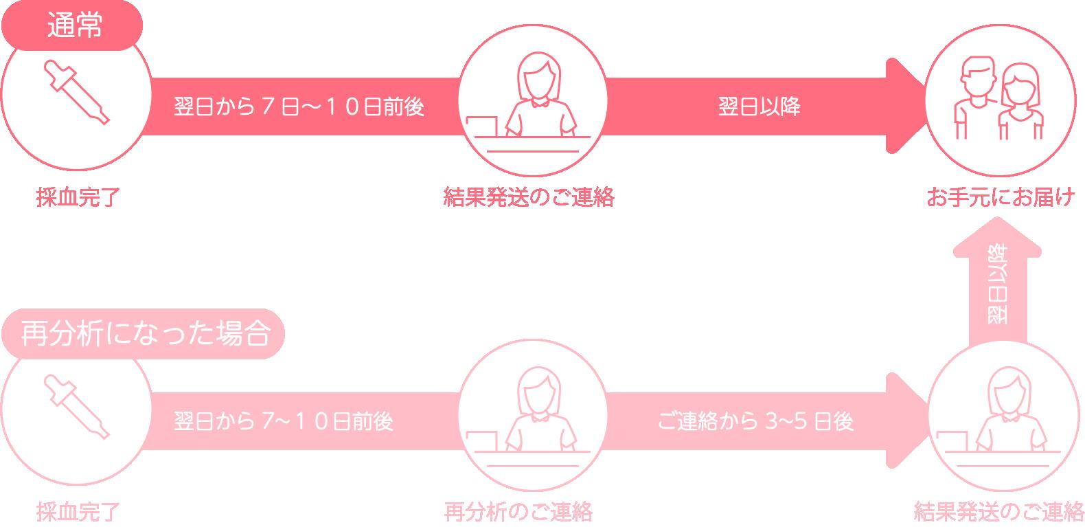 新型出生前診断・NIPT東京エバーグリーンクリニックの結果発送流れ画像